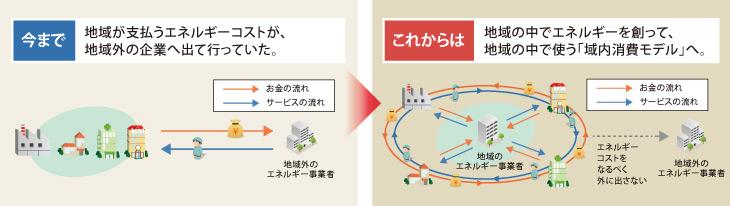 域内消費モデル